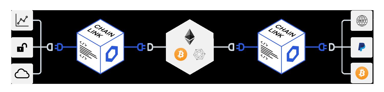 仮想通貨Chainlink(チェーンリンク/LINK)の将来性・特徴・詳細|XRPと